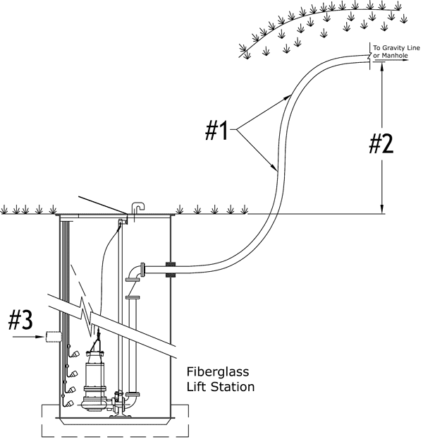lift station pump diagram  lift  free engine image for